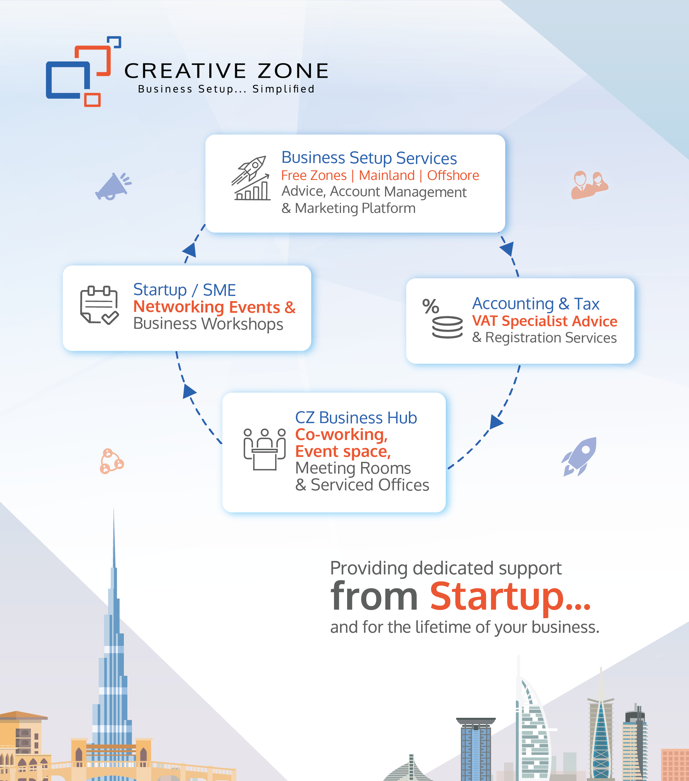 Creative Zone Startup Poster